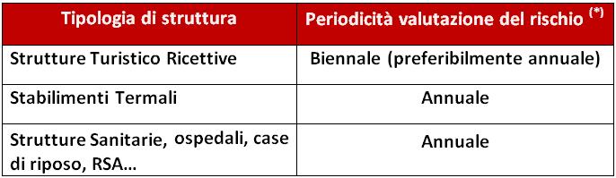 Tabella_Legionella
